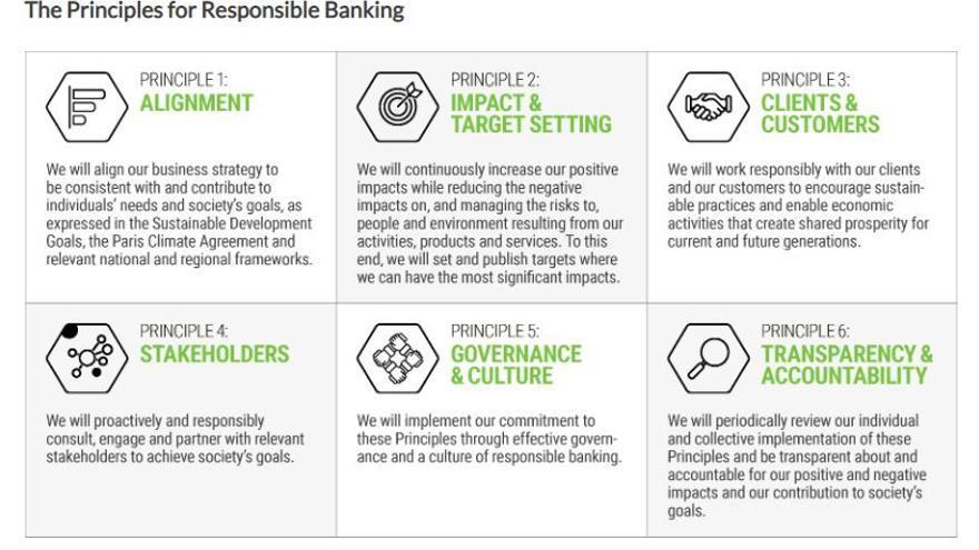 Los principios de Banca Responsable firmados por 130 entidades esta semana en la ONU.