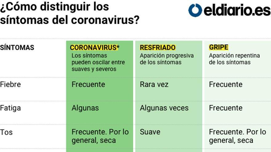 coronavirustabla
