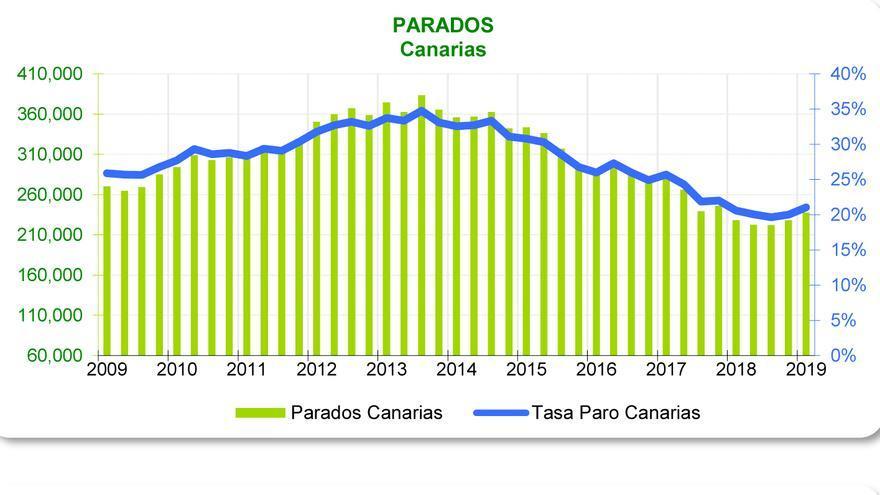 Ocupados, parados y activos en Canarias según la EPA de enero-marzo de 2019