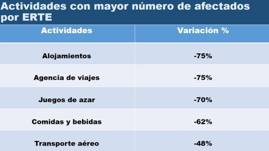 Fuente: elaboración propia en base a datos del Ministerio Inclusión, Seguridad Social y Migraciones.