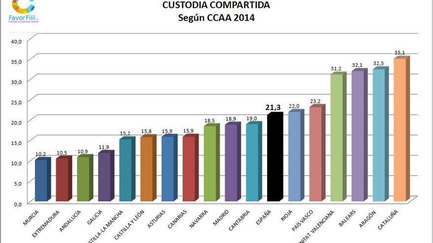 En Canarias los casos en los que se concede la custodia compartida es de un 15,9%.