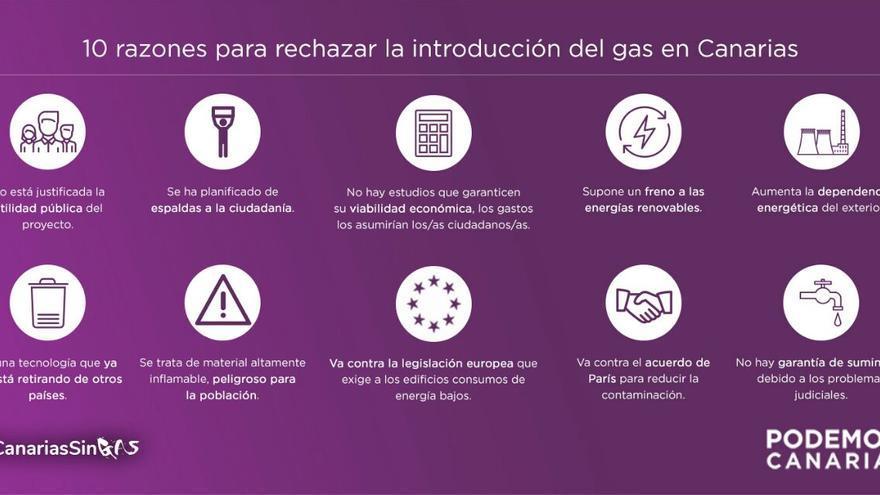 Campaña de Podemos contra la introducción del gas en Canarias.