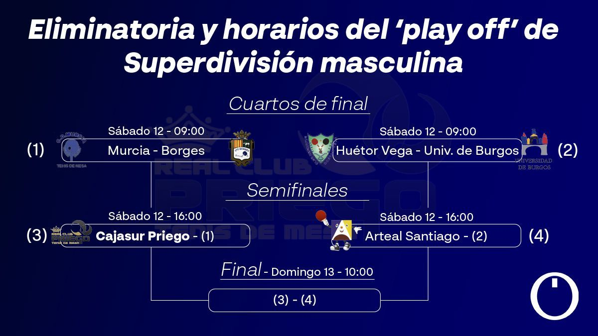 Eliminatorias y horarios del 'play off' de Superdivisión masculina