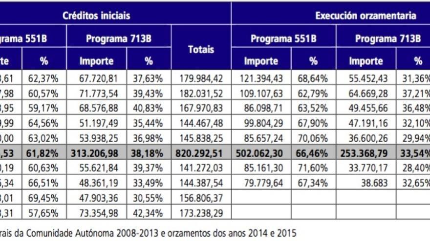 Análisis sobre lo gastado (en miles de euros) en los dos programas de inversión forestal de la Xunta, el 713B, de ordenación de las producciones forestales, y el 551B, de prevención y lucha contra el fuego