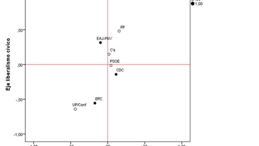 3.2 Posición de los electorados en el eje del liberalismo cívico y en el del liberalismo económico