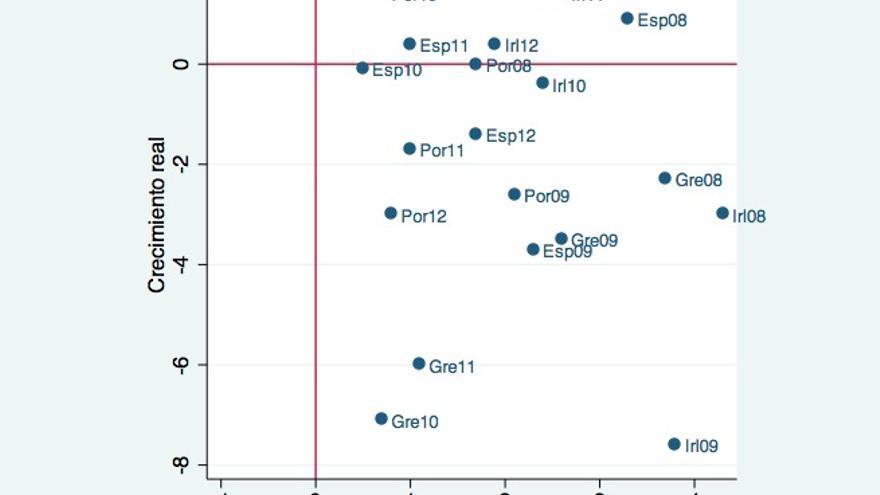 Gráfico 1. Predicción de crecimiento económico realizada en dos años antes por la Comisión Europea y crecimiento real observado.