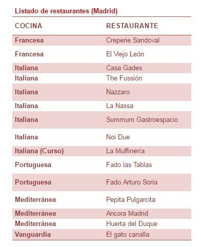 restaurantes-food-tour-europa-madrid