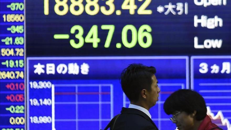 El Nikkei cae un 0,12 por ciento hasta los 18.851,26 puntos