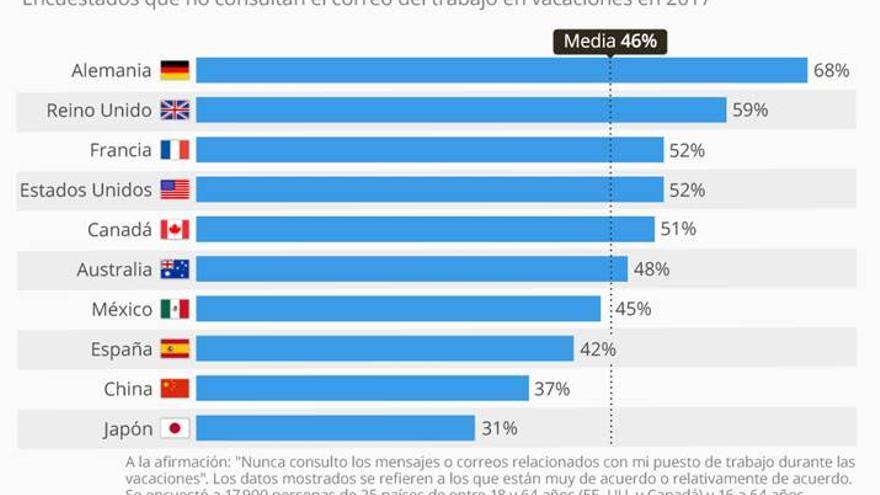 grafico statista