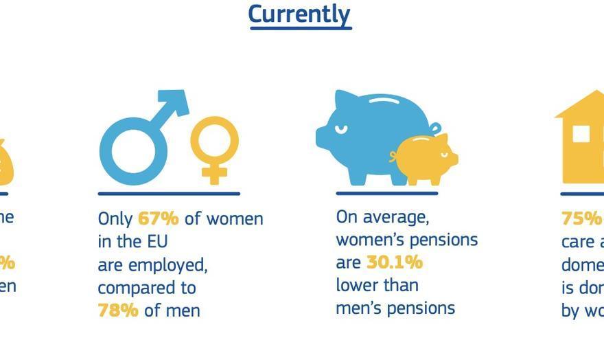 Desigualdad económica de las mujeres en la UE.