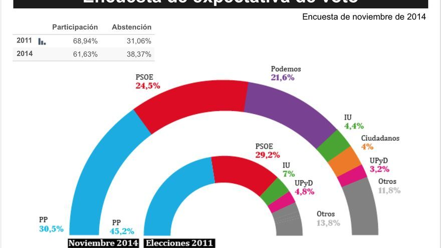 Expectativa de voto. Barómetro de noviembre, elaborado por Celeste-Tel para eldiario.es.