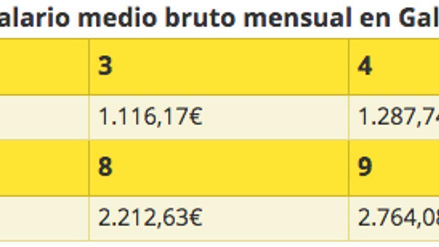 Decil salarios galicia