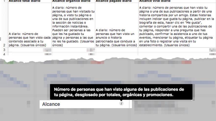 Definición de alcance antes de los cambios anunciados en sus diferentes variantes en un informe de Facebook y su panel de control