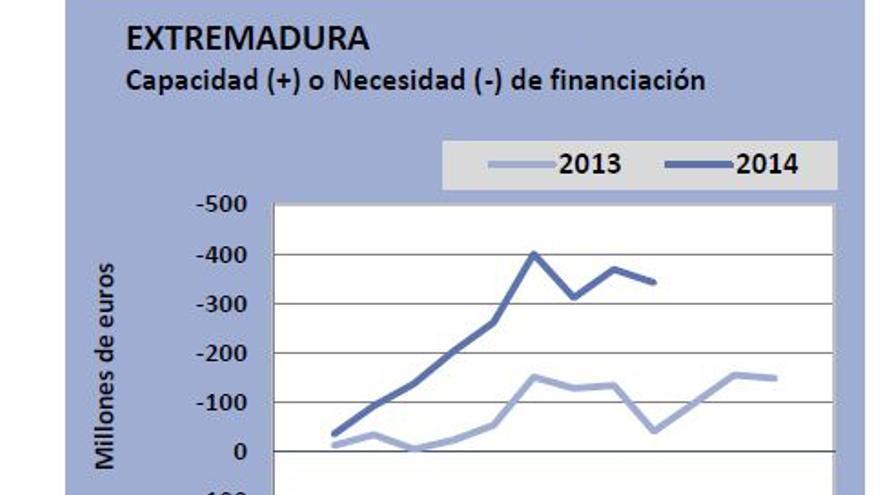 Gráfica con el equilibrio registrado en 2013 y este año