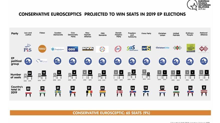 Partidos ultraconservadores del Parlamento Europeo.
