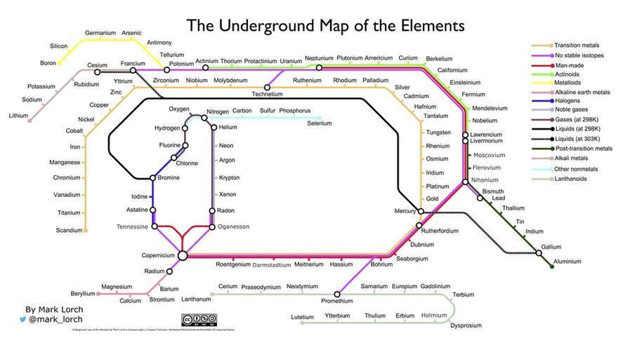 Tabla elaborada por el autor del artículo inspirada en el mapa del metro de Londres