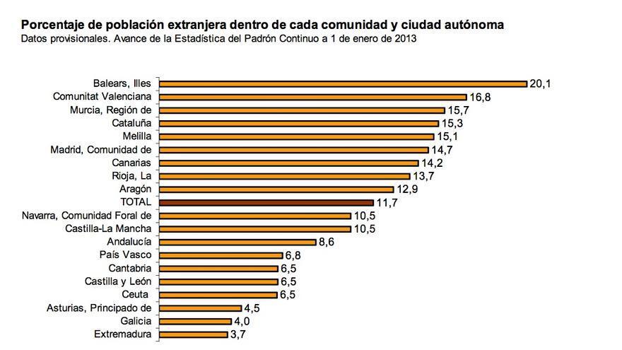 Avance de la Estadística del Padrón Continuo a 1 de enero de 2013