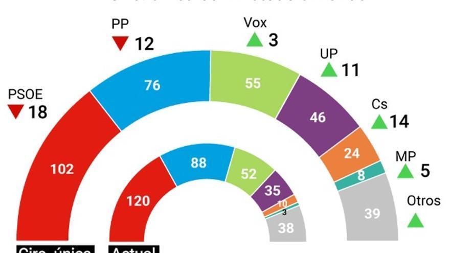 Circunscripción única