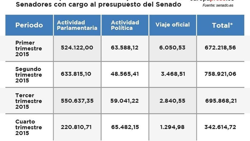 Los senadores gastaron el año pasado 2,46 millones en viajes pagados por la Cámara