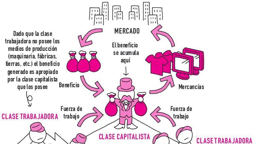 5. Burguesía y proletariado
