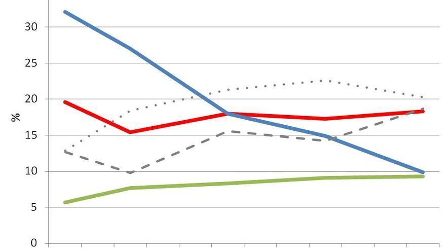 Evolución intención de voto de los jóvenes