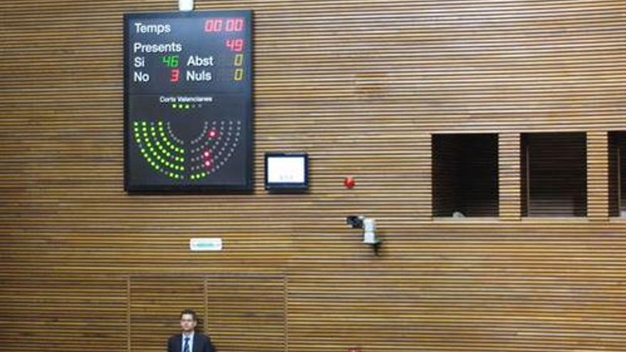 La oposición sólo ha emitido 3 votos y han sido en contra