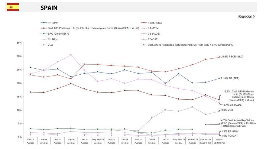 Evolución del porcentaje para las elecciones europeas según la proyección de la Eurocámara del 18 de abril de 2019.