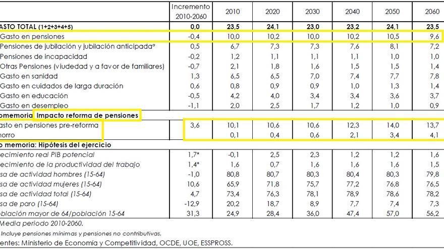 Fuente: Actualización del Programa de Estabilidad 2014-2017 (p. 78)