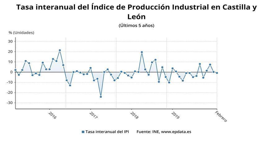 Gráfico sobre la evolución del IPI durante desde hace 5 años hasta febrero 2020.