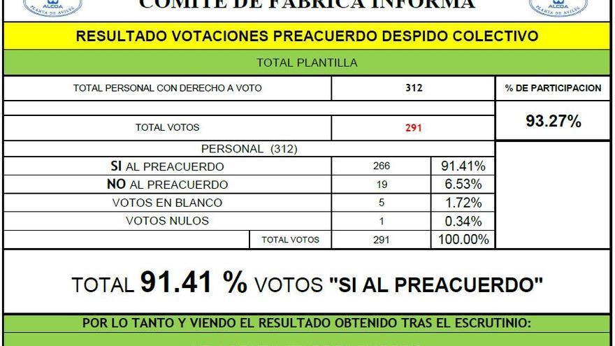Resultado de las votaciones en la planta de Avilés