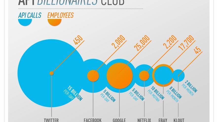 Los multimillonarios de las APIs (Foto: Klout)