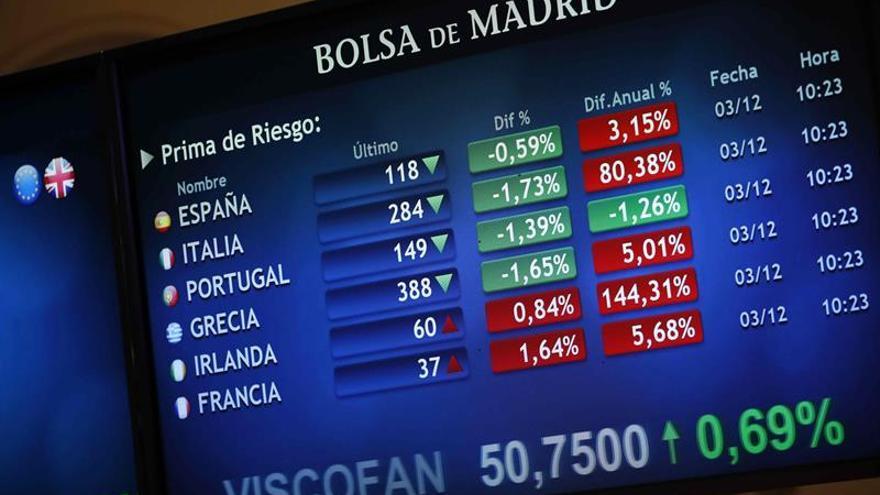 La prima de riesgo española baja a 122 puntos pese al repunte de los bonos