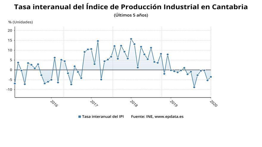 La producción industrial baja un 3,5% en enero en Cantabria