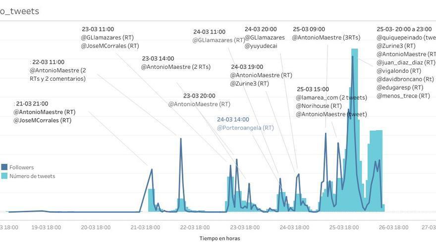 Gráfico que muestra el crecimiento del número de seguidores de la cuenta de Miguel Lacambra junto a las menciones que su perfil recibía por parte de periodistas y políticos reputados.