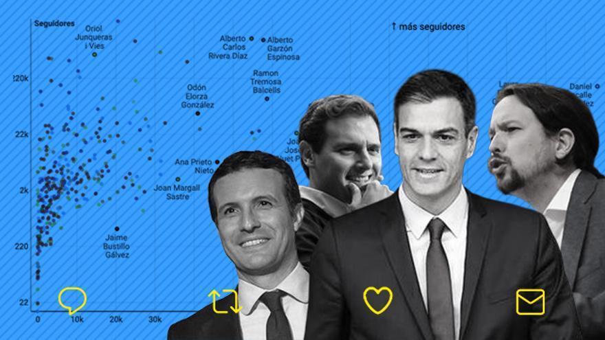 Familia, cargo y ningún hombre feminista: así se definen los 350 candidatos al Congreso con cuenta de Twitter