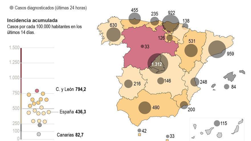 La incidencia acumulada baja hasta los 436 casos y los fallecidos hasta 252