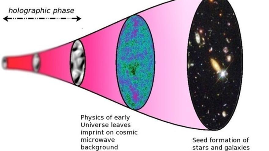 Un dibujo difundido por los investigadores sobre el universo y cómo puede tratarse de un holograma