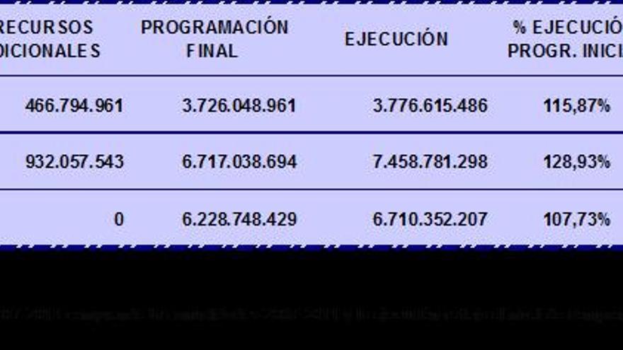 Gráfico de ejecución de fondos de la UE en Andalucía.