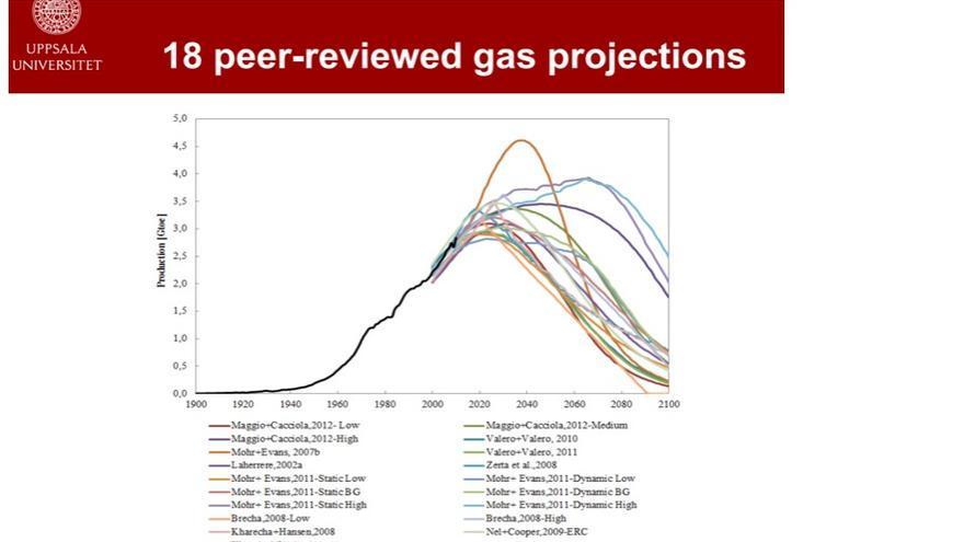 Estimaciones de extracción de gas natural de diversos autores aparecidas en revistas científicas revisadas por pares (fuente: M. Höök, II Congreso sobre el Pico del Petróleo, Barbastro 2014).