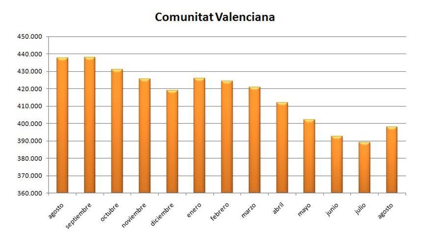 Gráfica de evolución del Paro en la Comunitat Valenciana durante los últimos meses
