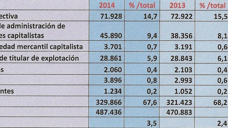 Afiliaciones por tipo de autónomo en Andalucía, diciembre 2014 / Instituto de Estadística de Andalucía