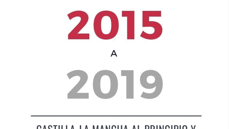 Castilla-La Mancha en diez cifras