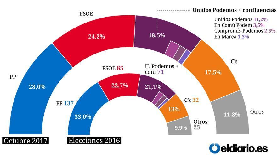 Arco de intención de voto del último barómetro del CIS.