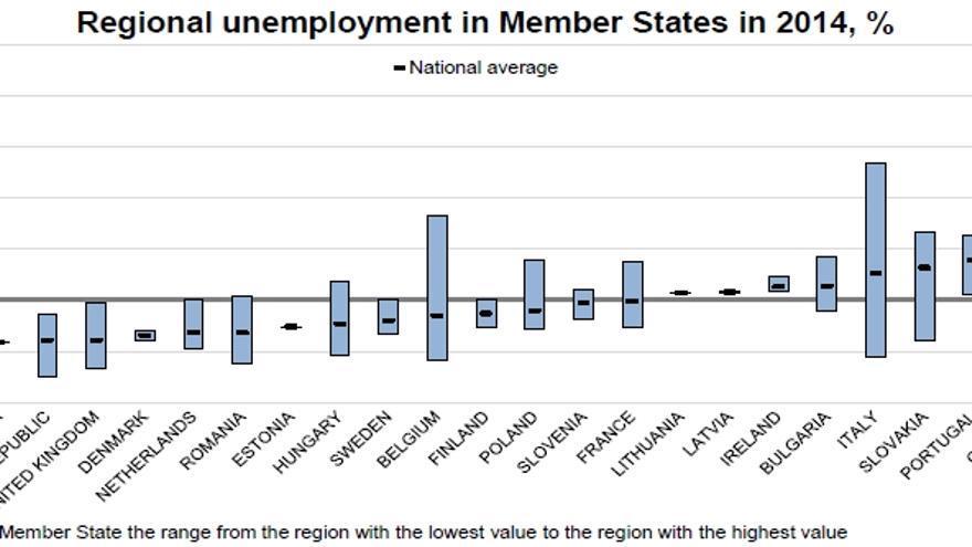 Datos europeos de desempleo, según Eurostat