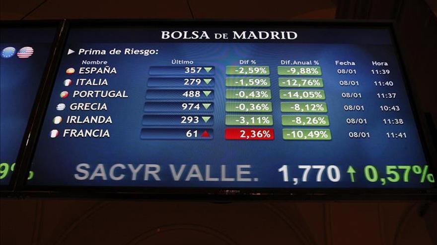 La prima de riesgo española cae a 120 puntos básicos y el interés al 1,683 %