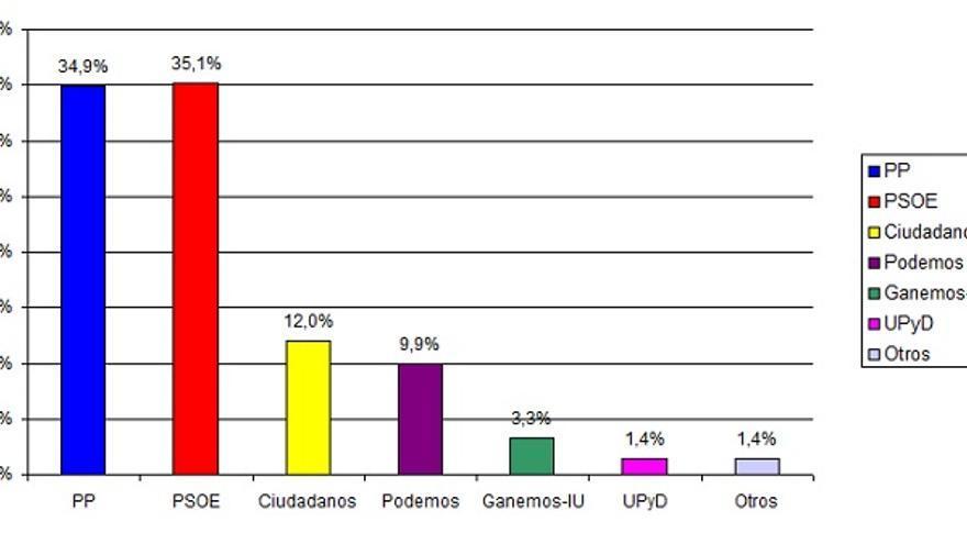 Estimación del voto en Castilla-La Mancha según el CIS