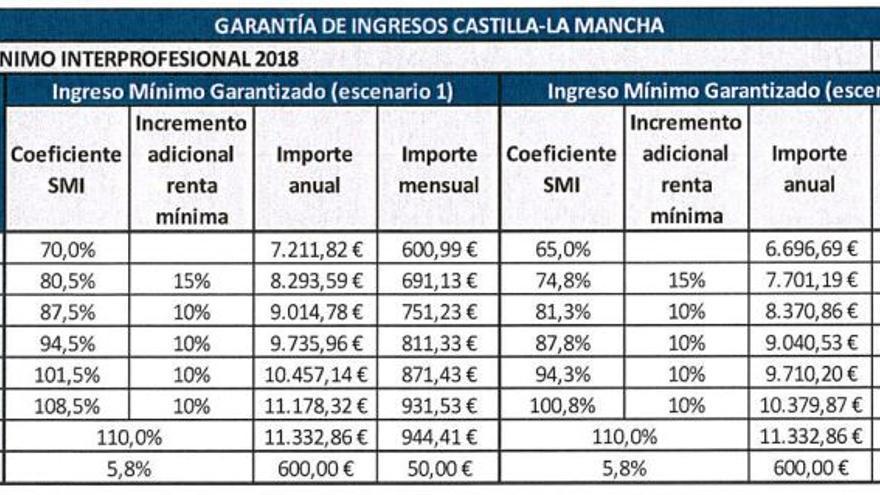 Baremo de acceso e importe máximo de Garantía de Ingresos según el número de miembros del hogar