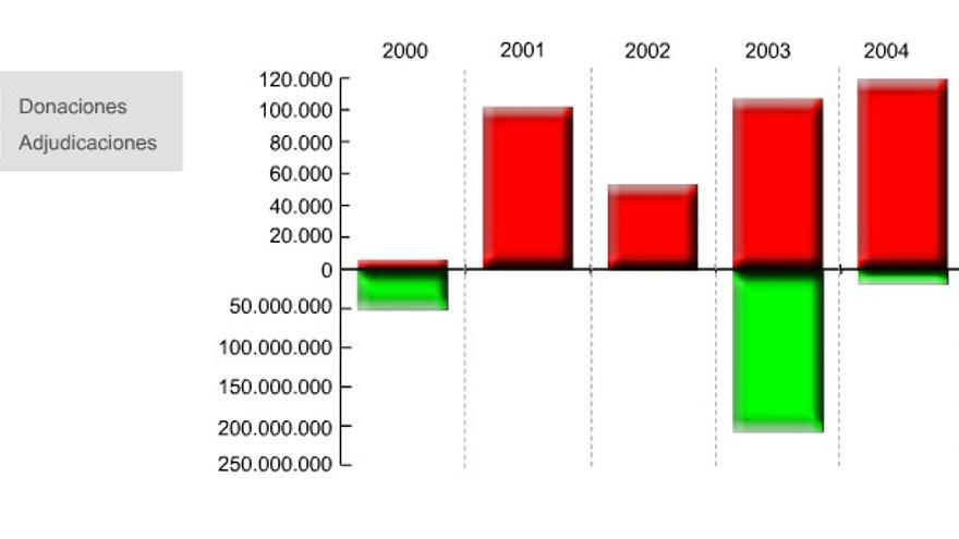 Gráfico de donaciones y adjudicaciones públicas