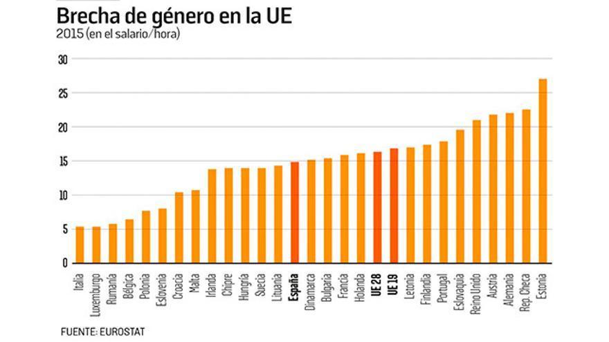 Brecha de género en la UE.