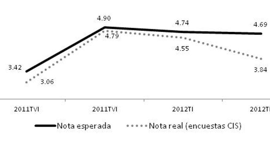 Gráfico 1. Nota de Mariano Rajoy (según las encuestas del CIS) vs nota esperada según mis estimaciones